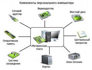 Комплектующие системного блока